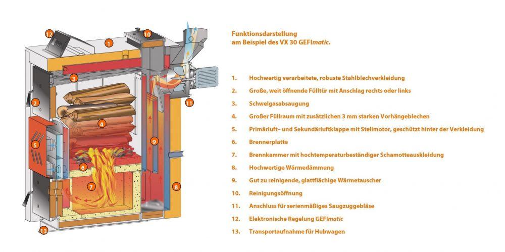 Scheitholzkessel VX Gefimatic - FISCHER Heiztechnik